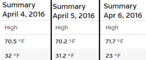 Castle Rock recorded temperatures April 4-6, 2016