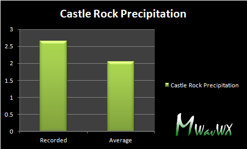 Recorded precipitation vs average precipitation observed in the month of June (taking a 30 year average.)
