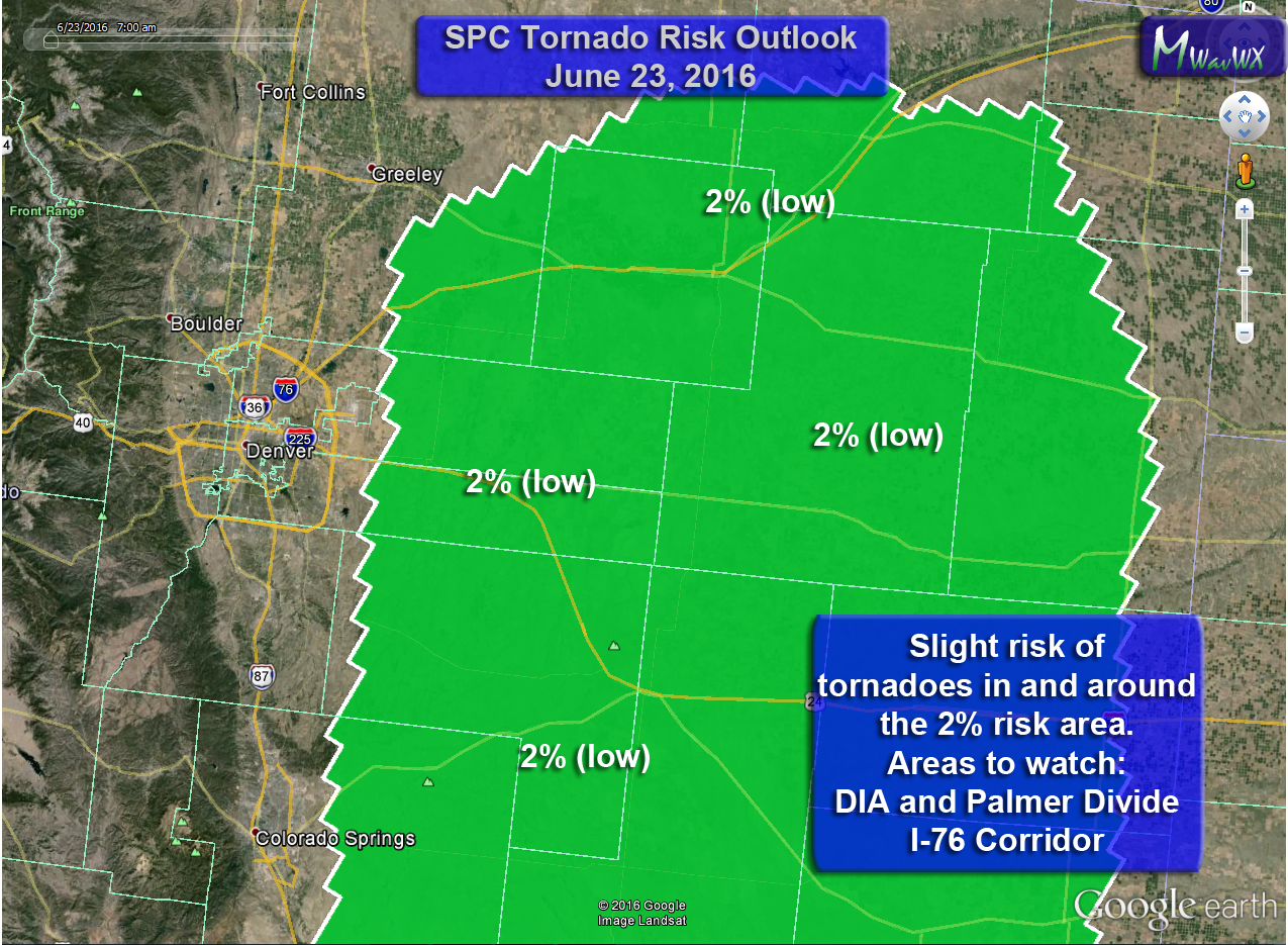 Tornado risk is low today but it is there. Highest chances East of Denver but I'd keep a close eye on DIA and Palmer Divide East of Castle Rock as it echoes a DCVZ day