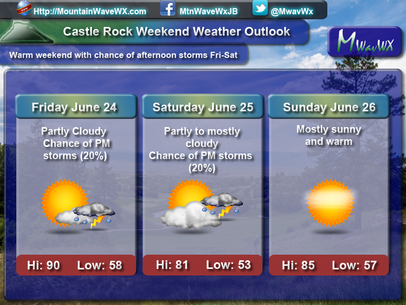 Weekend weather forecast for Castle Rock area