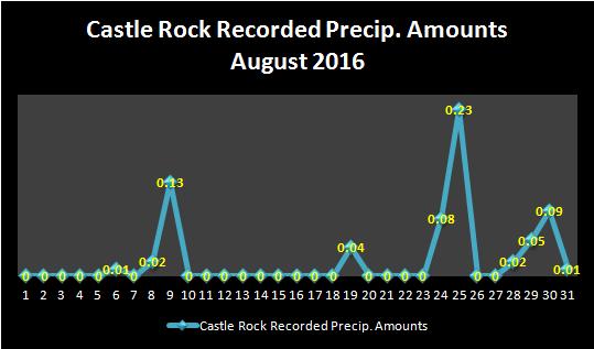 August2016_rainTracker