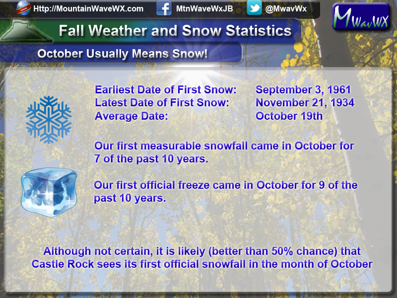 Castle Rock CO snow stats