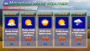 Castle Rock Forecast for week of 11/28/2016. Colder and windier conditions expected this week.