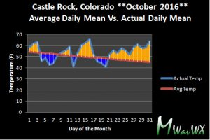 Daily mean temperatures for Castle Rock Colorado. Mean temperatures are an average of high and low temps for that day.