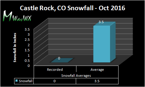 No snowfall was recorded in October 2016. This the third consecutive October with no snowfall; the first time this has happened in Colorado weather history.