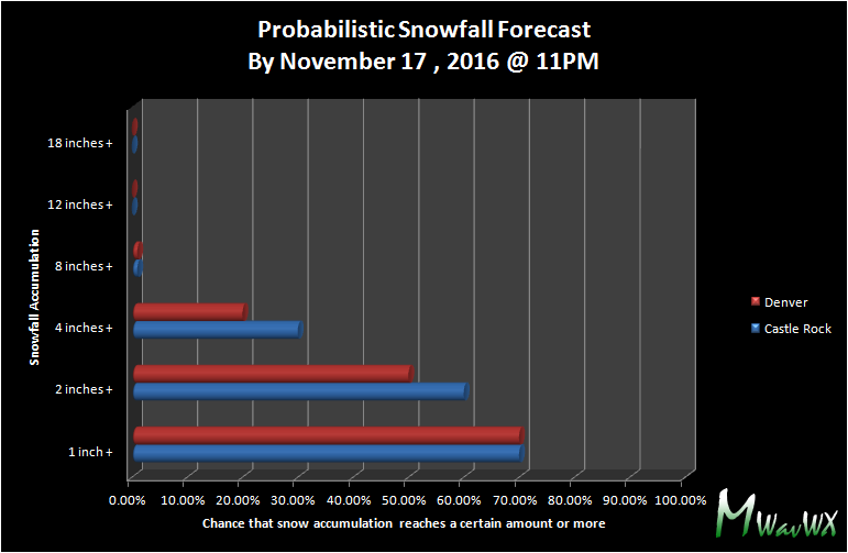 Castle Rock and Denver Probabilistic Snowfall forecast 11/17/2016