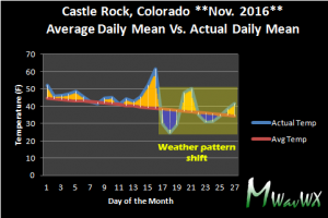 Castle Rock's mean temperatures for November so far