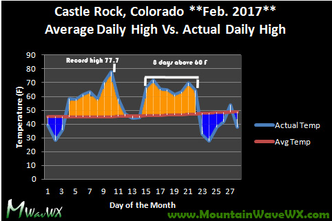 Castle Rock Co Weather Climate Summary January - March 2017 : Daily High Temps February 2017