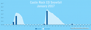 Castle Rock Co Weather Climate Summary January - March 2017 January 2017 Snowfall Stats