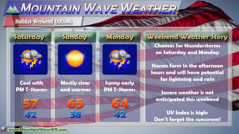 Castle Rock Weather | Memorial Day Weekend Weather