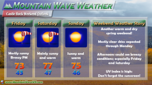 Castle Rock Weekend Weather Forecast
