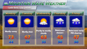 Castle Rock Weather Forecast Week of May 15, 2017