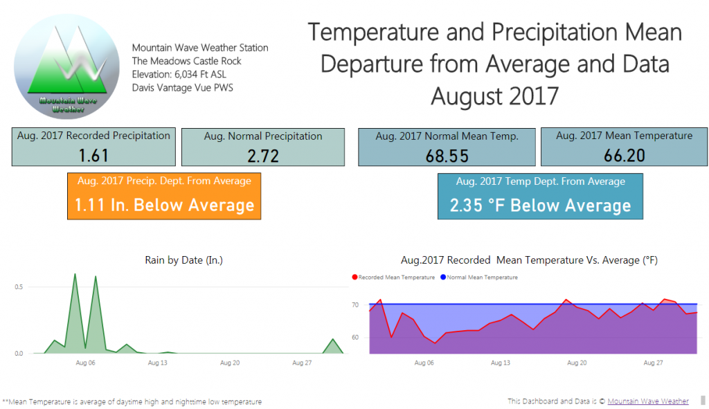 Castle Rock Weather | August 2017 Weather Recap | Castle Rock Weather Stats
