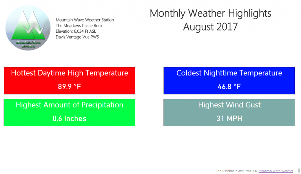 Castle Rock Weather | August 2017 Weather Recap | Castle Rock Weather Highlights