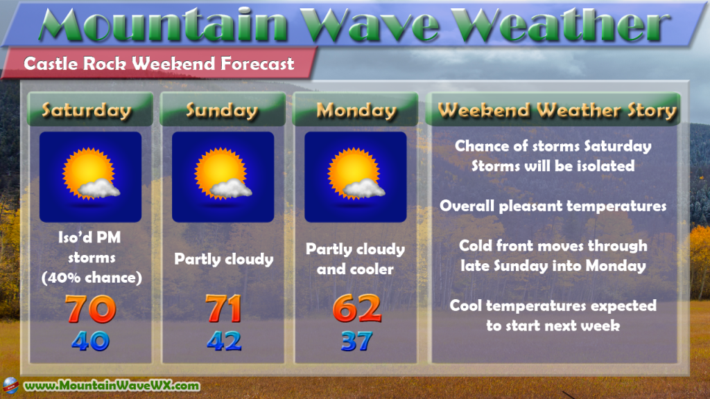 Castle Rock Weather | Castle Rock Co Weather | Weekend Outlook for Castle Rock
