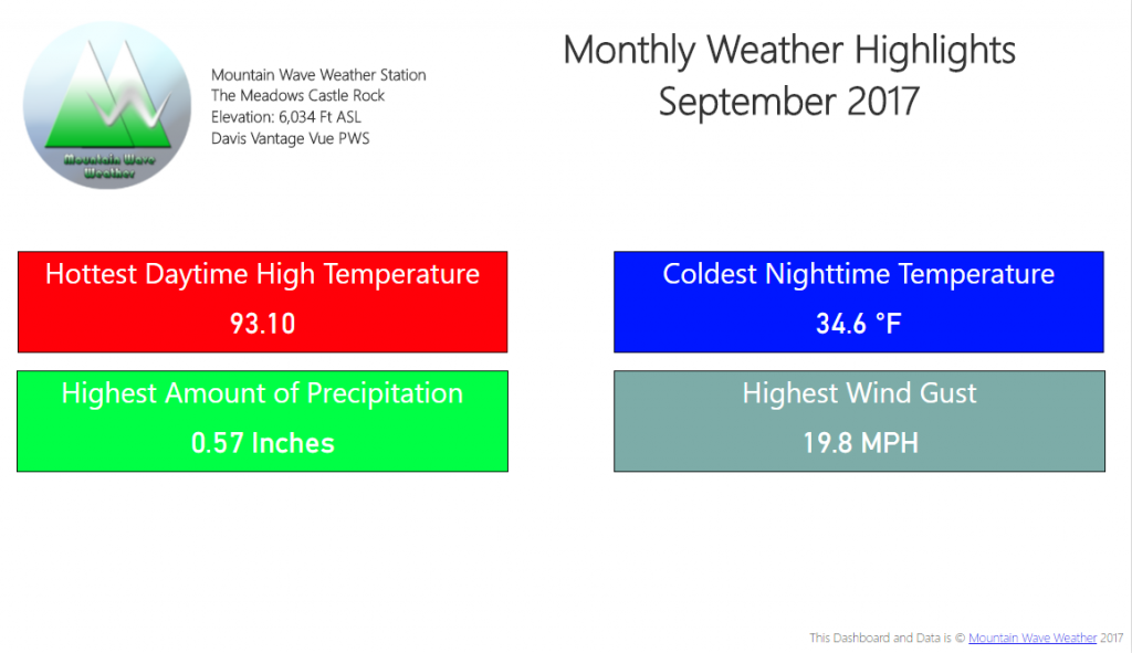 Castle Rock Weather | September 2017 Weather Recap | Castle Rock Weather Highlights
