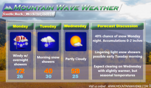 Castle Rock Weather Forecast | Castle Rock Co Weather | 80109 Weather | 80108 Weather | 80104 Weather