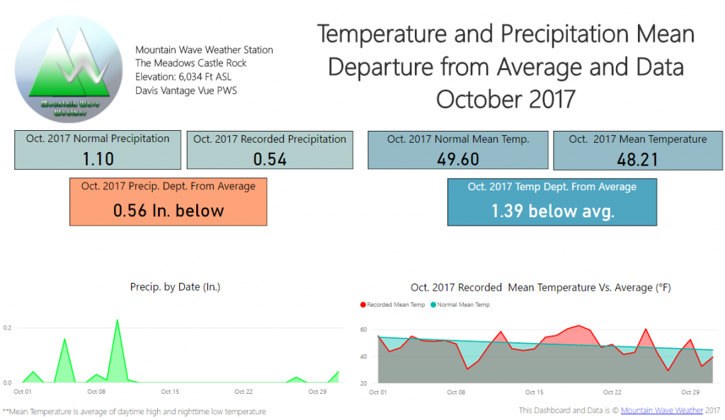 Castle Rock Weather | Castle Rock Co Weather | Climate Summary | October 2017 Temperatures | October 2017 snowfall | October 2017 Departure from Average