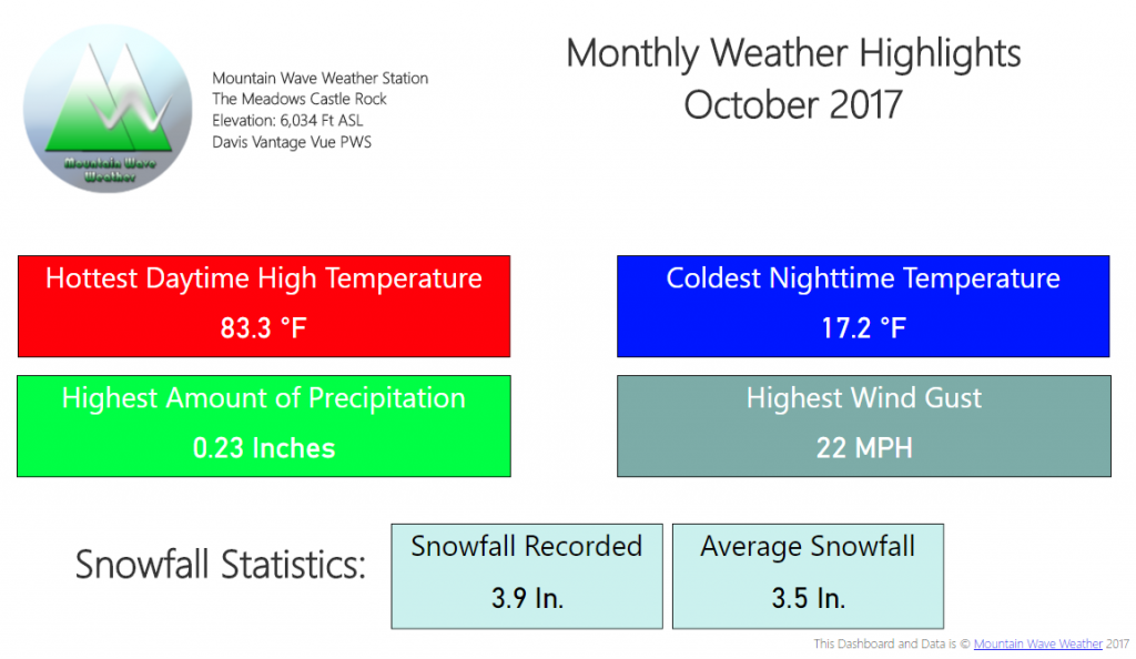 Castle Rock Weather | Castle Rock Co Weather | Climate Summary | October 2017 Temperatures | October 2017 snowfall | October 2017 Weather Highlights
