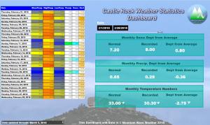 Castle Rock Weather Statistics | Castle Rock Co Weather February 2018 | February 2018 Weather in Castle Rock Colorado
