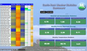 Castle Rock Weather Stats | May 2018 | Castle Rock Co Weather Recap | May 2018 Weather | Palmer Divide Weather